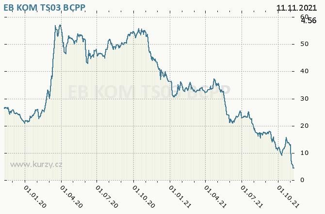 EB KOM TS03 - Graf ceny akcie cz
