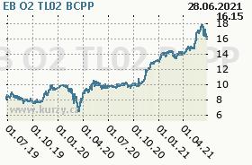 EB O2 TL02, graf