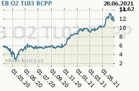 EB O2 TL03, graf