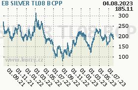 EB SILVER TL08, graf