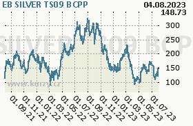 EB SILVER TS09, graf