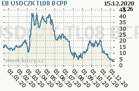 EB USDCZK TL08, graf