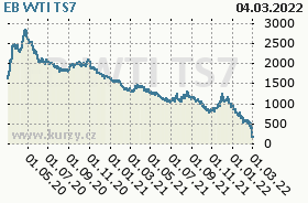 EB WTI TS7, graf