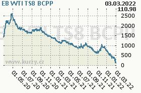 EB WTI TS8, graf