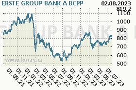 ERSTE GROUP BANK A, graf