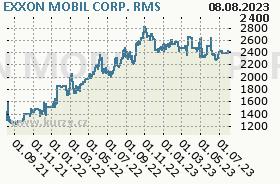 EXXON MOBIL CORP., graf