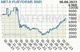 FACEBOOK INC., graf