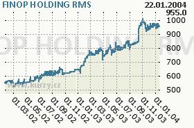 FINOP HOLDING, graf