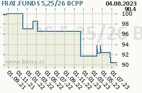 FRAT.FUNDS 5,25/26, graf
