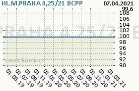 HL.M.PRAHA 4,25/21, graf