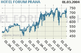 HOTEL FORUM PRAHA, graf