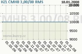 HZL ČMHB 3,00/08, graf