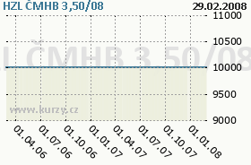HZL ČMHB 3,50/08, graf