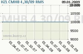 HZL ČMHB 4,30/09, graf
