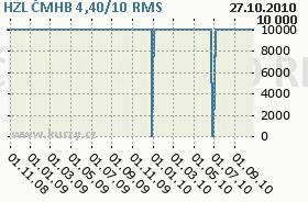 HZL ČMHB 4,40/10, graf