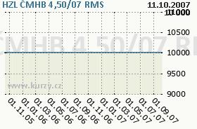 HZL ČMHB 4,50/07, graf