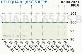 HZL EQUA B.1,65/25, graf
