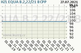 HZL EQUA B.2,22/21, graf