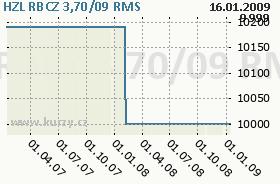 HZL RBCZ 3,70/09, graf