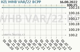 HZL WHB VAR/22, graf