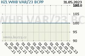 HZL WHB VAR/23, graf