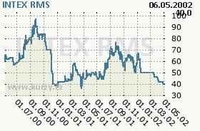 INTEX, graf