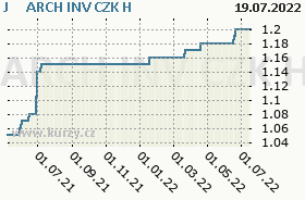 J&T ARCH INV CZK H, graf