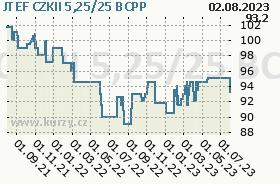 JTEF CZKII 5,25/25, graf
