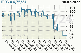 JTFG X 4,75/24, graf