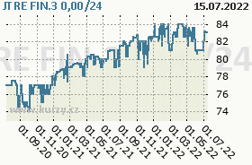 JTRE FIN.3 0,00/24, graf