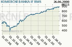 KOMERČNÍ BANKA IF, graf