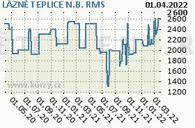 LÁZNĚ TEPLICE N.B., graf