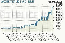 LÁZNĚ TEPLICE V Č., graf