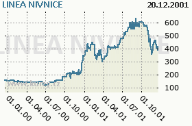 LINEA NIVNICE, graf