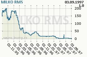 MILKO, graf