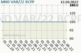 MND VAR/22, graf