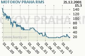 MOTOKOV PRAHA, graf