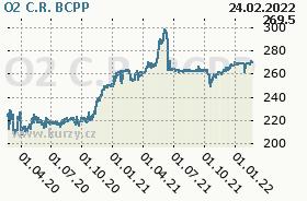 O2 C.R., graf