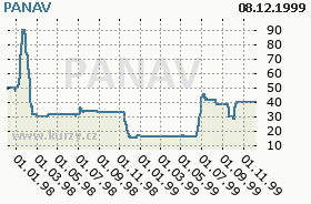 PANAV, graf