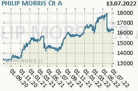 PHILIP MORRIS ČR A, graf