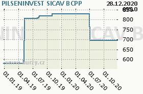 PILSENINVEST SICAV, graf