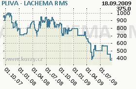 PLIVA - LACHEMA, graf