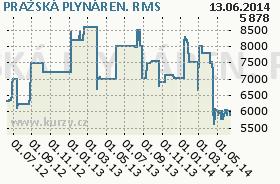 PRAŽSKÁ PLYNÁREN., graf