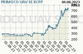 PRIMOCO UAV SE, graf