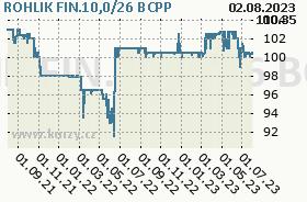 ROHLIK FIN.5,50/26, graf