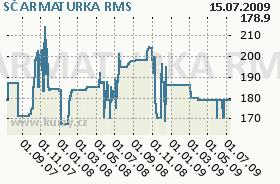 SČ ARMATURKA, graf