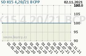 SD K15 4,20/21, graf