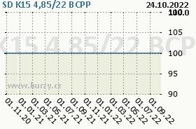 SD K15 4,85/22, graf