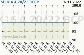 SD K16 4,20/22, graf