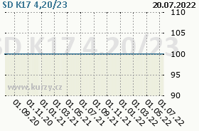 SD K17 4,20/23, graf